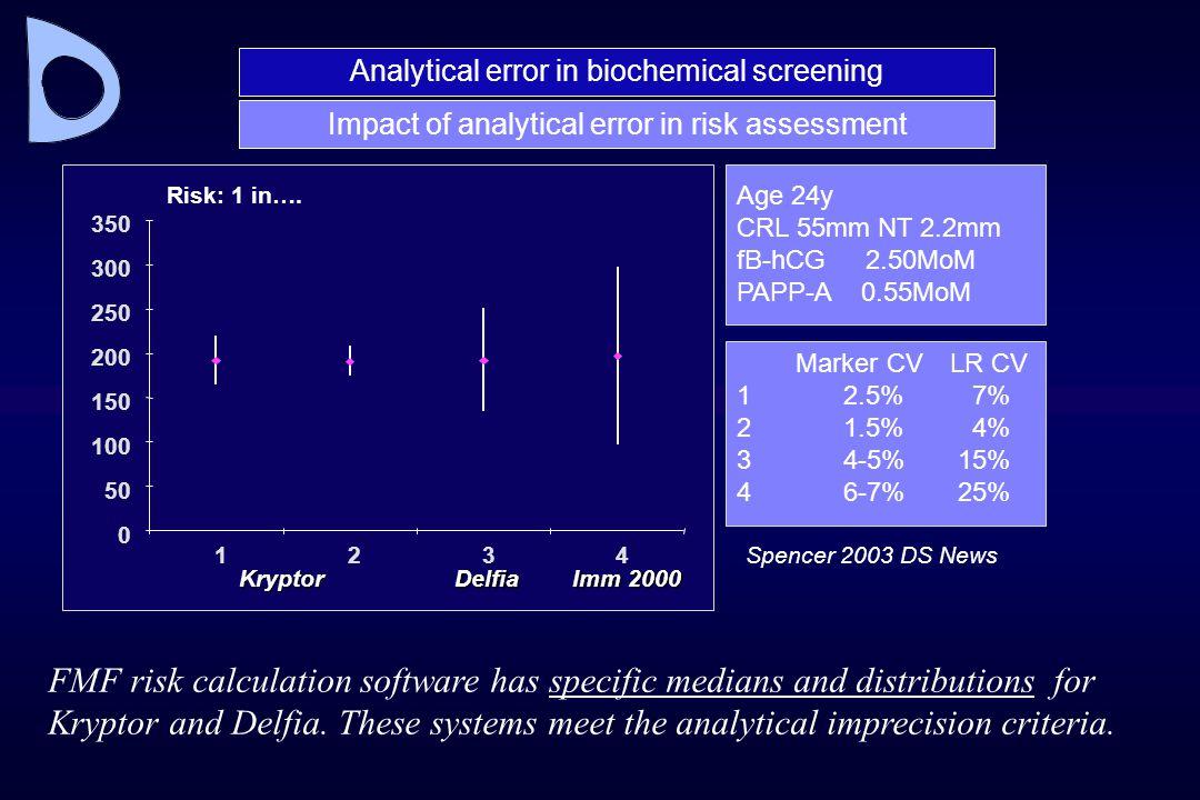 Analytical error in biochemical screening Impact of analytical error in risk assessment Marker CV LR CV 12.5% 7% 21.5% 4% 34-5% 15% 46-7% 25% Age 24y