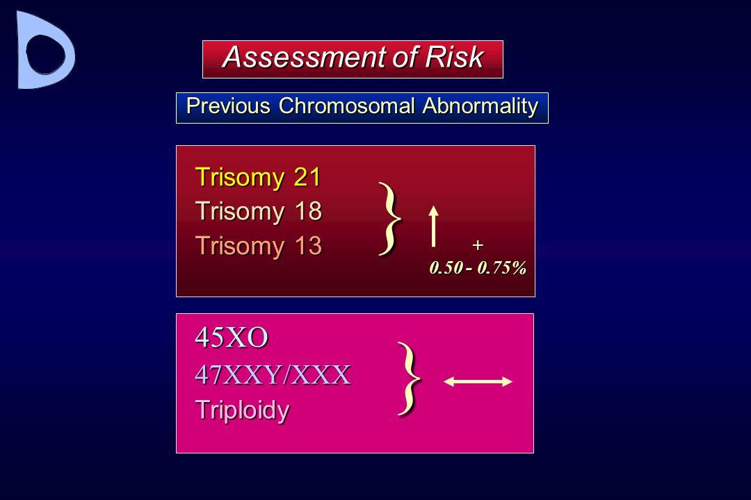 Assessment of Risk Previous Chromosomal Abnormality } 45XO47XXY/XXXTriploidy Trisomy 21 Trisomy 18 Trisomy 13 } + 0.50 - 0.75%