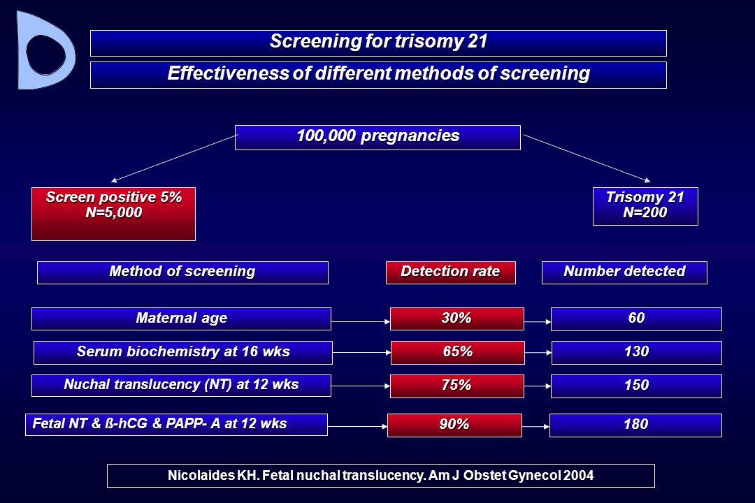 100,000 pregnancies Maternal age 60 30% Serum biochemistry at 16 wks 130 65% Nuchal translucency (NT) at 12 wks 75% 150 Fetal NT & ß-hCG & PAPP- A at