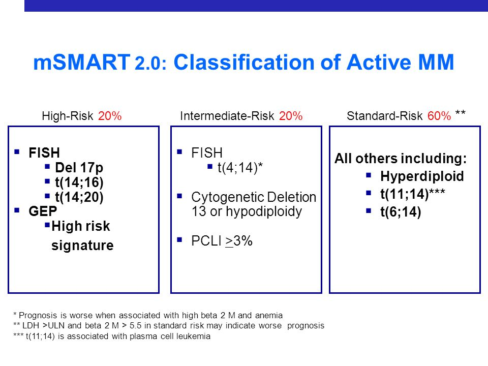 mSMART 2.0: Treatment of Active MM Novel approaches New drugs TT3 like approach for p53 deletion .
