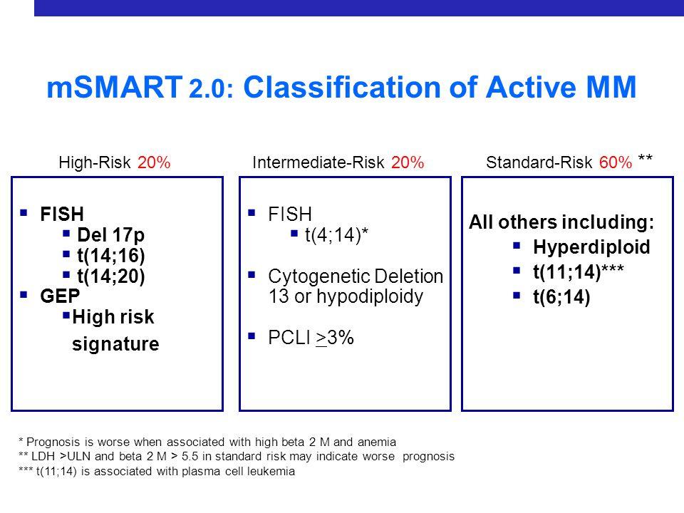 How to treat standard risk disease Standard-Risk 1.