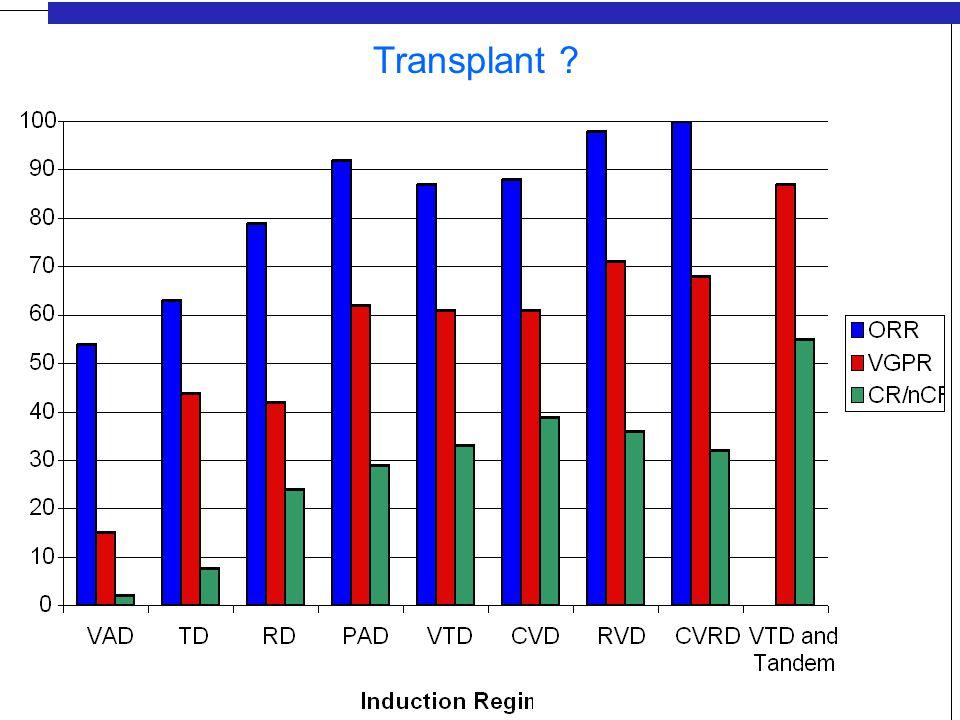 What About Maintenance NThalidomideCR ratePFS (year)OS (year) Barlogie668 400 mg Taper 62% vs.