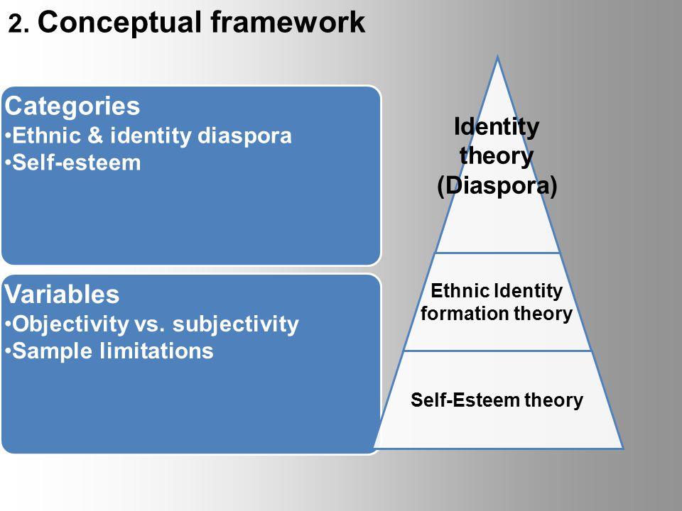 2. Conceptual framework Categories Ethnic & identity diaspora Self-esteem Variables Objectivity vs.
