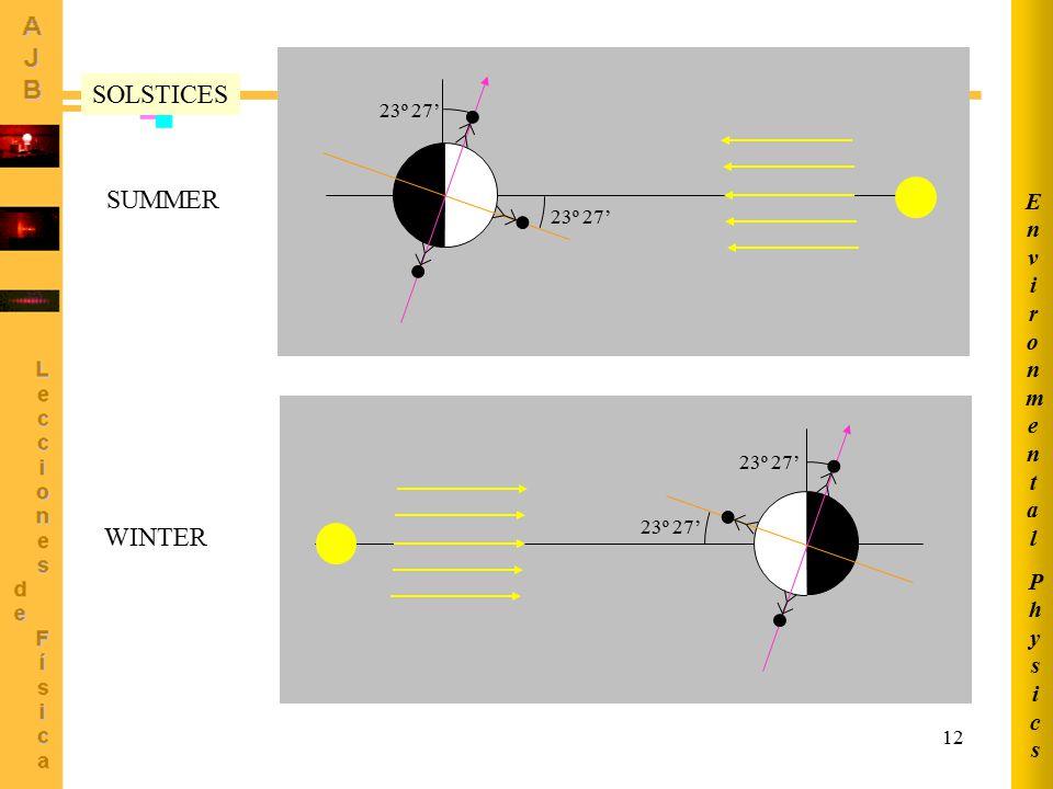 12 23º 27' SOLSTICES SUMMER WINTER PhysicsPhysics EnvironmentalEnvironmental