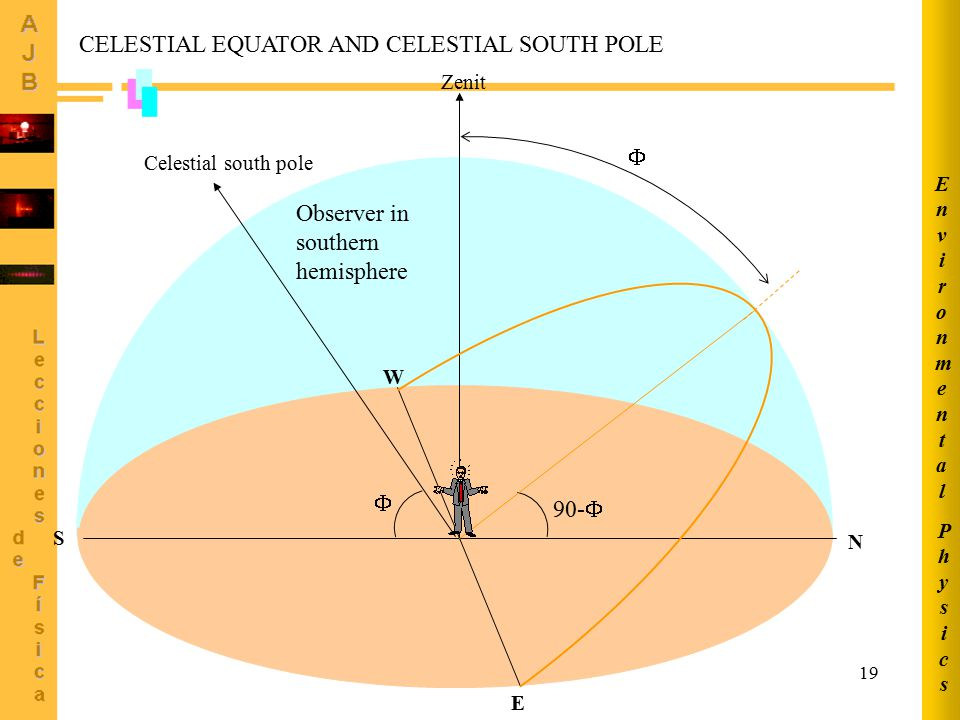 19 N S E W Celestial south pole Zenit 90-    CELESTIAL EQUATOR AND CELESTIAL SOUTH POLE Observer in southern hemisphere PhysicsPhysics Environmenta