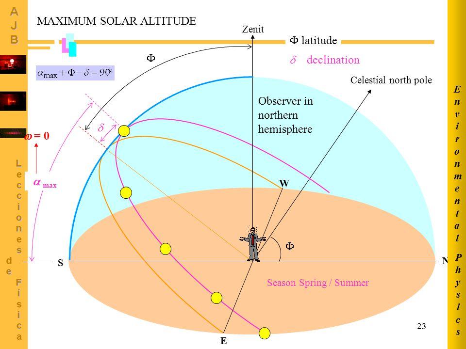 23 Celestial north pole Season Spring / Summer  Observer in northern hemisphere  Zenit S N E W   max  declination  latitude  = 0 MAXIMUM SOLAR ALTITUDE PhysicsPhysics EnvironmentalEnvironmental
