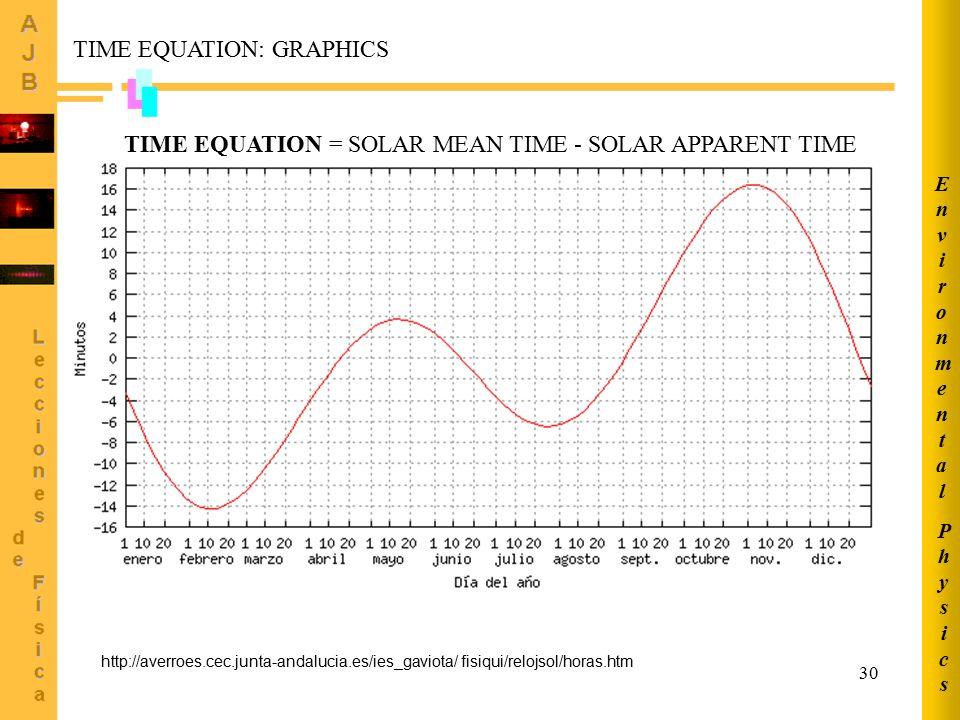 30 http://averroes.cec.junta-andalucia.es/ies_gaviota/ fisiqui/relojsol/horas.htm TIME EQUATION: GRAPHICS TIME EQUATION = SOLAR MEAN TIME - SOLAR APPARENT TIME PhysicsPhysics EnvironmentalEnvironmental