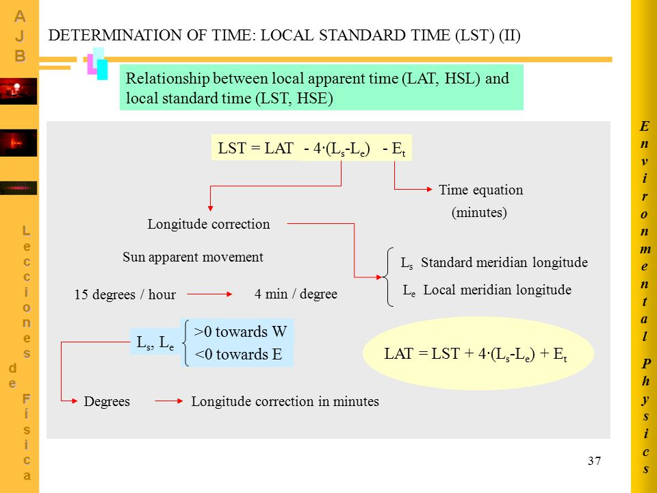 37 Relationship between local apparent time (LAT, HSL) and local standard time (LST, HSE) LST = LAT - 4·(L s -L e ) - E t Longitude correction Sun apparent movement 15 degrees / hour 4 min / degree L s, L e >0 towards W <0 towards E Degrees Longitude correction in minutes Time equation (minutes) L s Standard meridian longitude L e Local meridian longitude LAT = LST + 4·(L s -L e ) + E t DETERMINATION OF TIME: LOCAL STANDARD TIME (LST) (II) PhysicsPhysics EnvironmentalEnvironmental