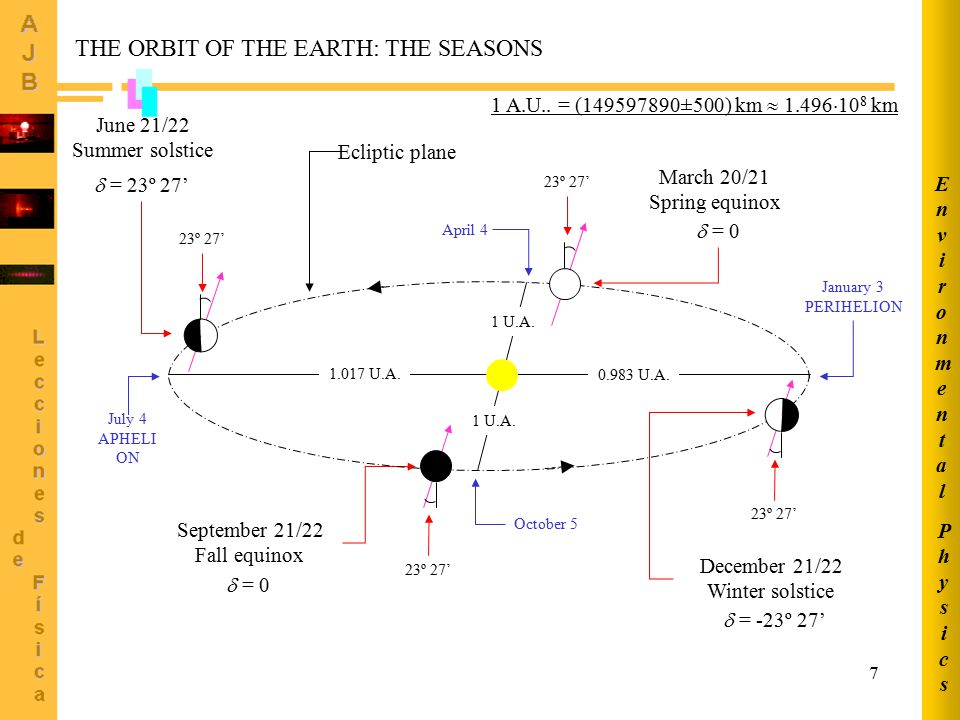 7 September 21/22 Fall equinox  = 0 December 21/22 Winter solstice  = -23º 27' March 20/21 Spring equinox  = 0 June 21/22 Summer solstice  = 23º 27' 0.983 U.A.