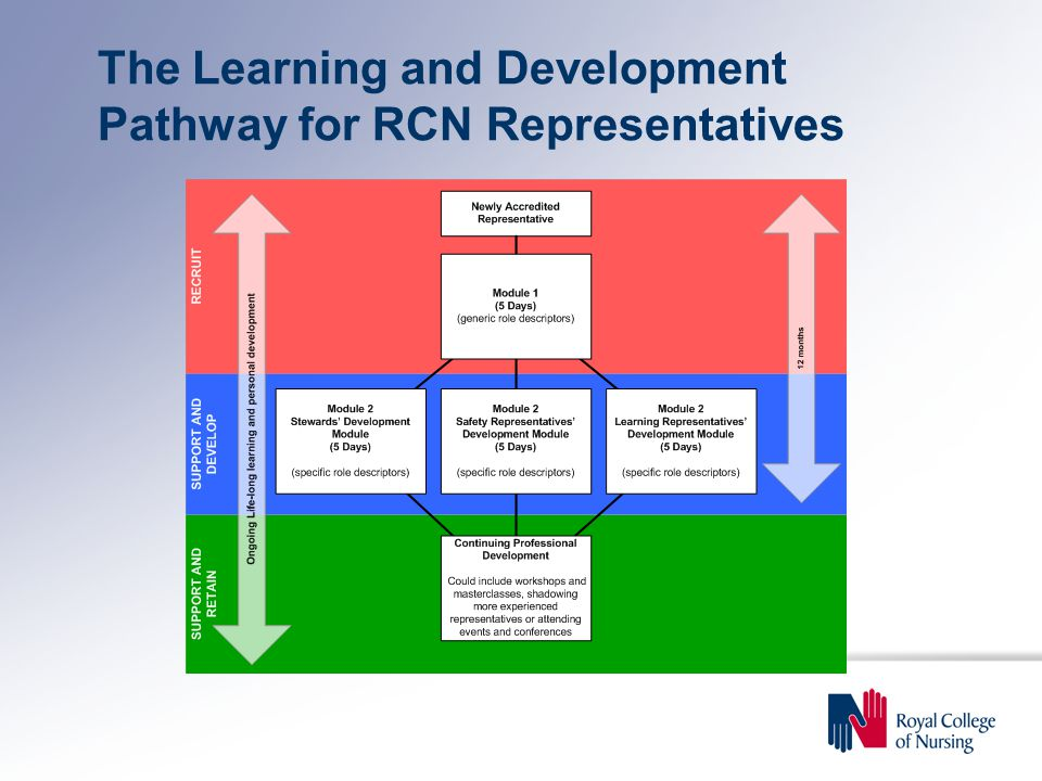The Learning and Development Pathway for RCN Representatives