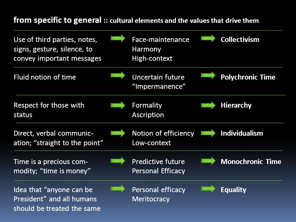 from specific to general :: cultural elements and the values that drive them Use of third parties, notes, Face-maintenanceCollectivism signs, gesture,