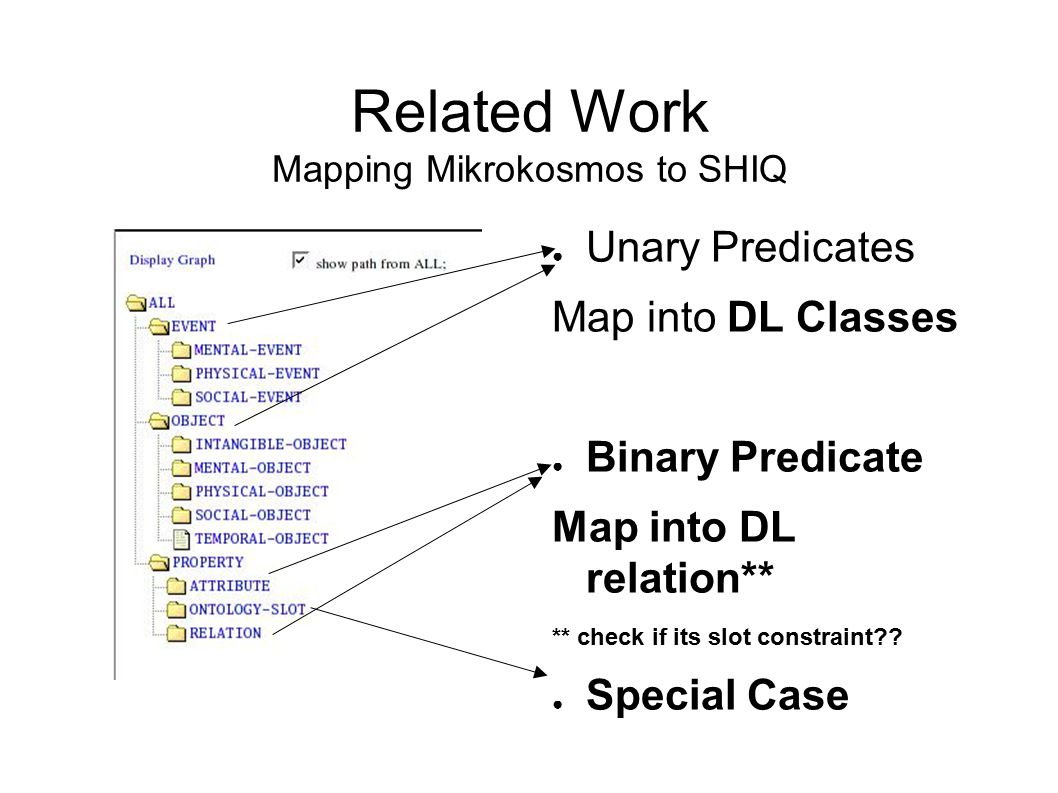 Related Work Mapping Mikrokosmos to SHIQ ● Unary Predicates Map into DL Classes ● Binary Predicate Map into DL relation** ** check if its slot constraint .