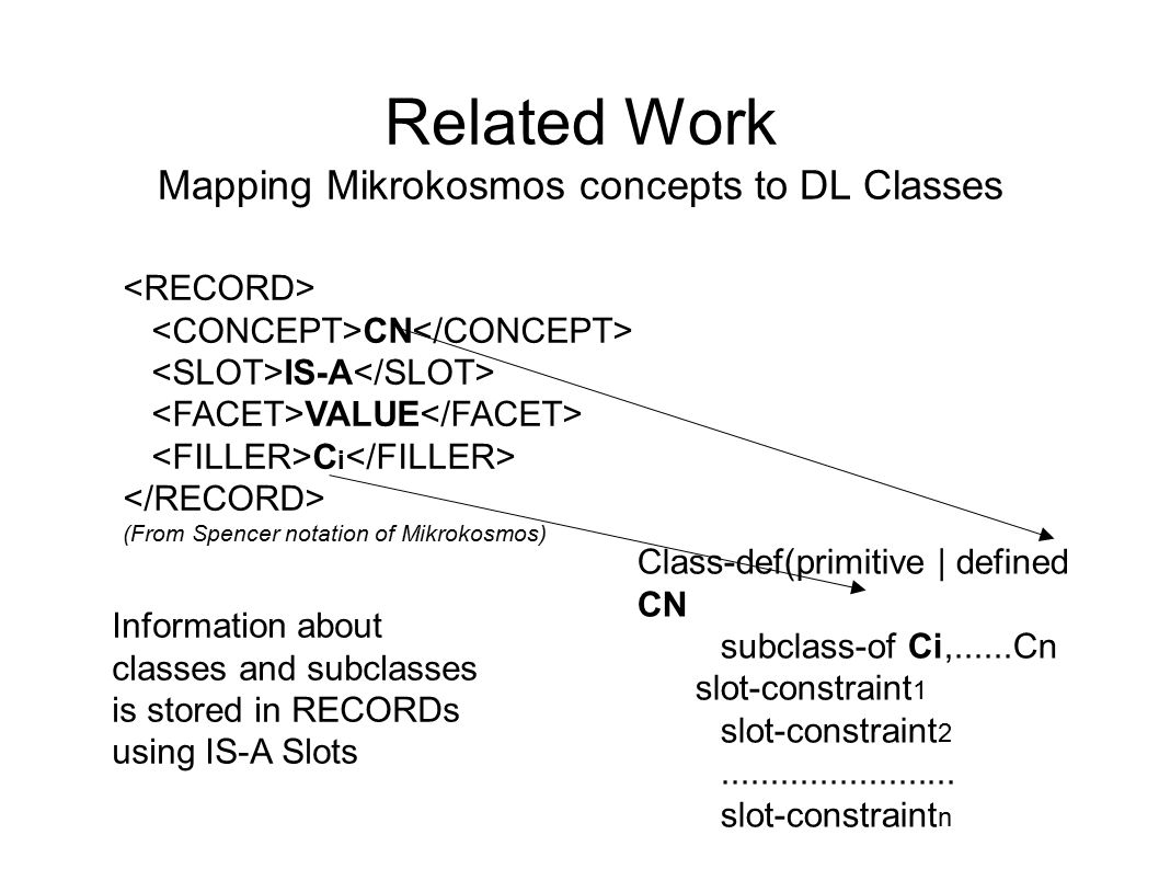 Related Work Mapping Mikrokosmos concepts to DL Classes CN IS-A VALUE C i (From Spencer notation of Mikrokosmos) Class-def(primitive | defined CN subclass-of Ci,......Cn slot-constraint 1 slot-constraint 2........................