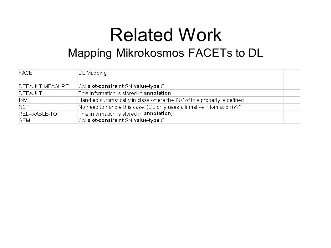 Related Work Mapping Mikrokosmos FACETs to DL