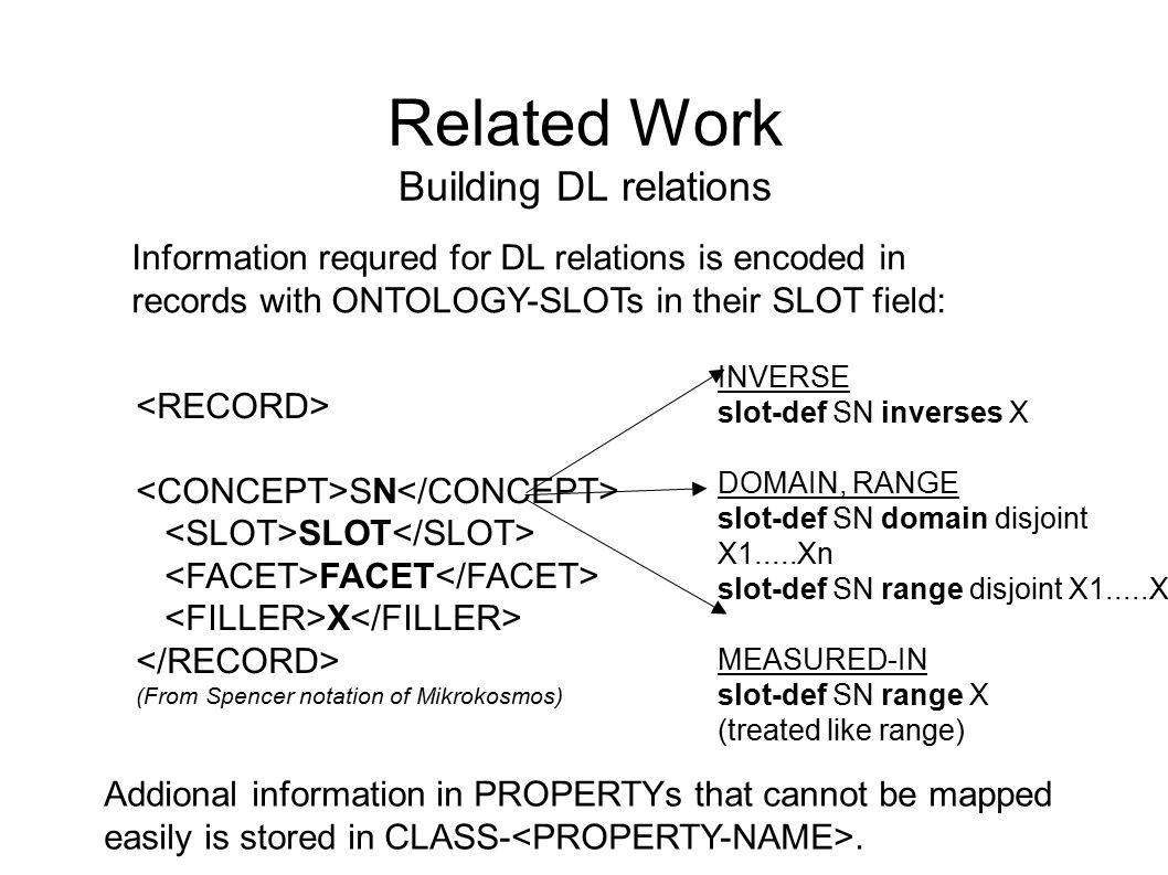 Related Work Building DL relations SN SLOT FACET X (From Spencer notation of Mikrokosmos) Information requred for DL relations is encoded in records with ONTOLOGY-SLOTs in their SLOT field: INVERSE slot-def SN inverses X DOMAIN, RANGE slot-def SN domain disjoint X1.....Xn slot-def SN range disjoint X1.....Xn MEASURED-IN slot-def SN range X (treated like range) Addional information in PROPERTYs that cannot be mapped easily is stored in CLASS-.