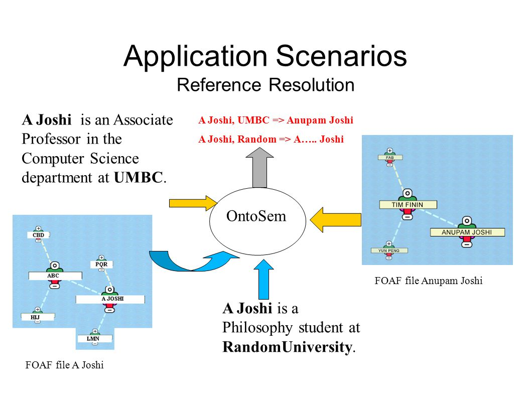 Application Scenarios Reference Resolution FOAF file Anupam Joshi FOAF file A Joshi OntoSem A Joshi is an Associate Professor in the Computer Science department at UMBC.
