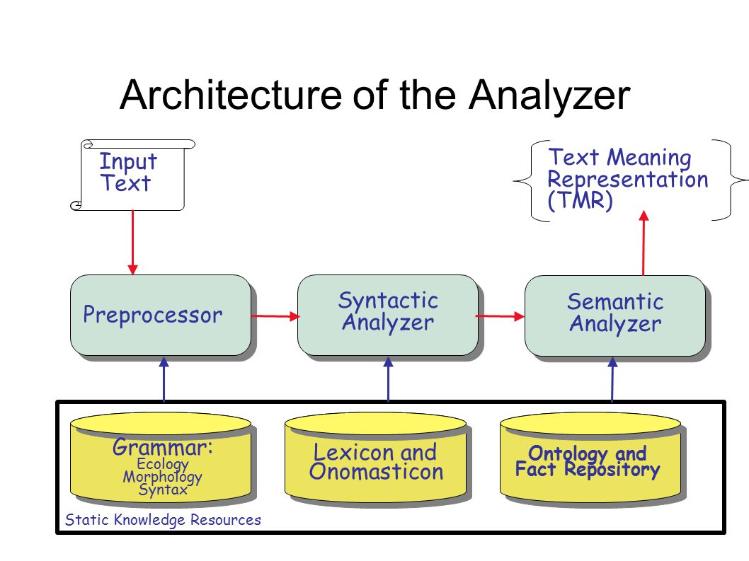 Architecture of the Analyzer Preprocessor Input Text Syntactic Analyzer Text Meaning Representation (TMR) Grammar: Ecology Morphology Syntax Lexicon and Onomasticon Static Knowledge Resources Semantic Analyzer Ontology and Fact Repository