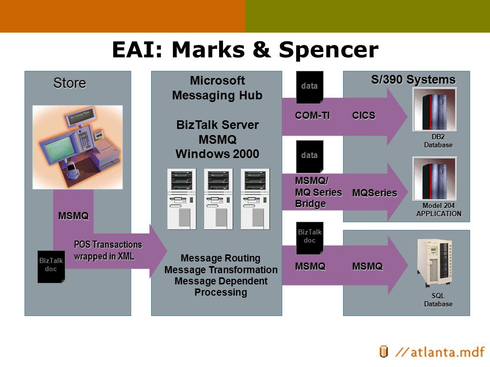 Microsoft Messaging Hub BizTalk Server MSMQ Windows 2000 Store S/390 Systems DB2Database Model 204 APPLICATION SQLDatabase MSMQ POS Transactions wrapp