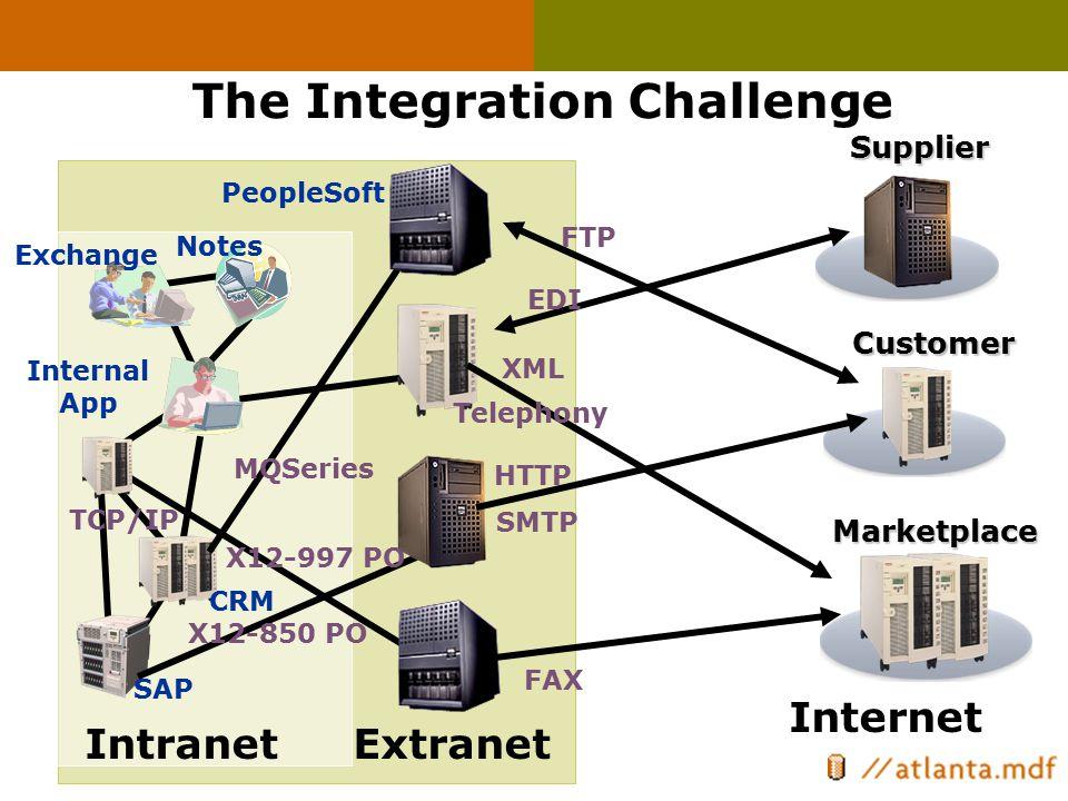 Extranet The Integration Challenge IntranetCustomerMarketplaceSupplier Internet FTP XML EDI HTTP TCP/IP PeopleSoft SAP X12-850 PO X12-997 PO MQSeries
