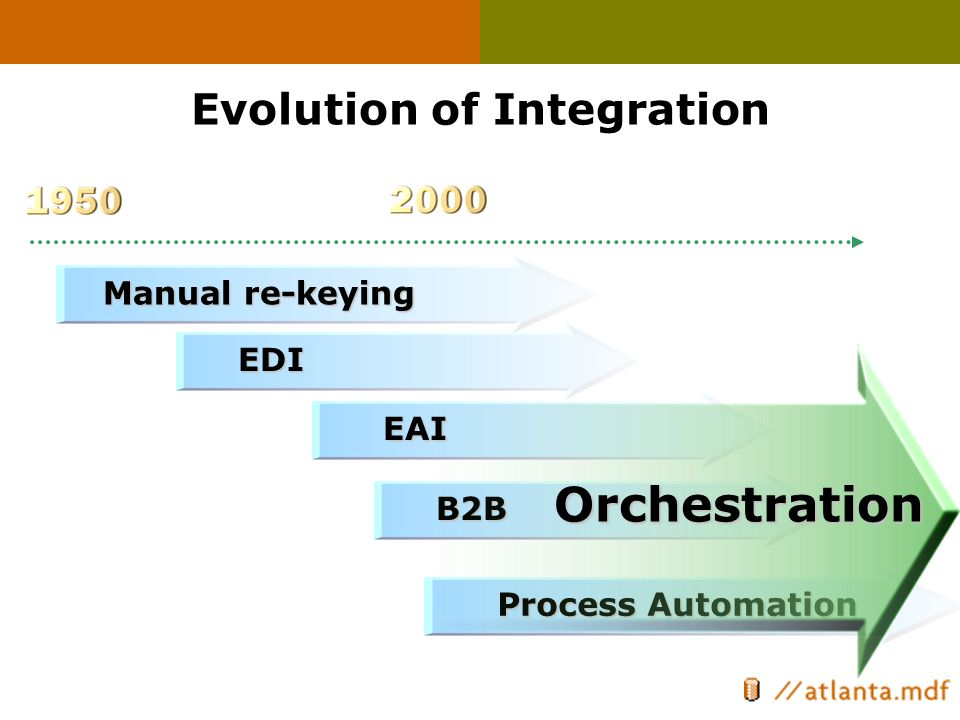Evolution of Integration EDI Manual re-keying EAI B2B Process Automation Orchestration