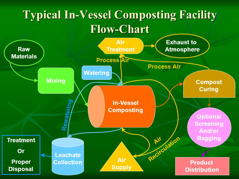 Typical In-Vessel Composting Facility Flow-Chart Mixing Air Supply Air Treatment In-Vessel Composting Air Recirculation Compost Curing Leachate Collec