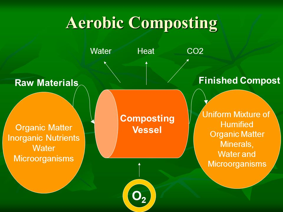 Types of Vessels Used Three main categories: Three main categories: Enclosed Aerated Static Piles Enclosed Aerated Static Piles Agitated Beds and Vessels Agitated Beds and Vessels Rotating Drums Rotating Drums