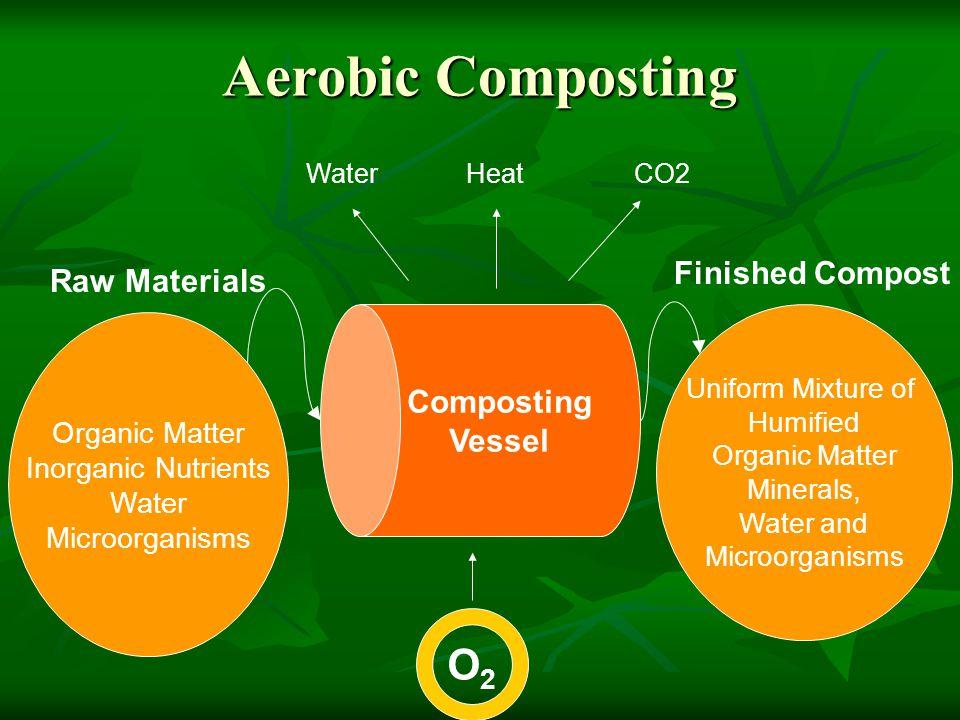 Aerobic Composting Composting Vessel Organic Matter Inorganic Nutrients Water Microorganisms Raw Materials WaterHeatCO2 Finished Compost Uniform Mixtu