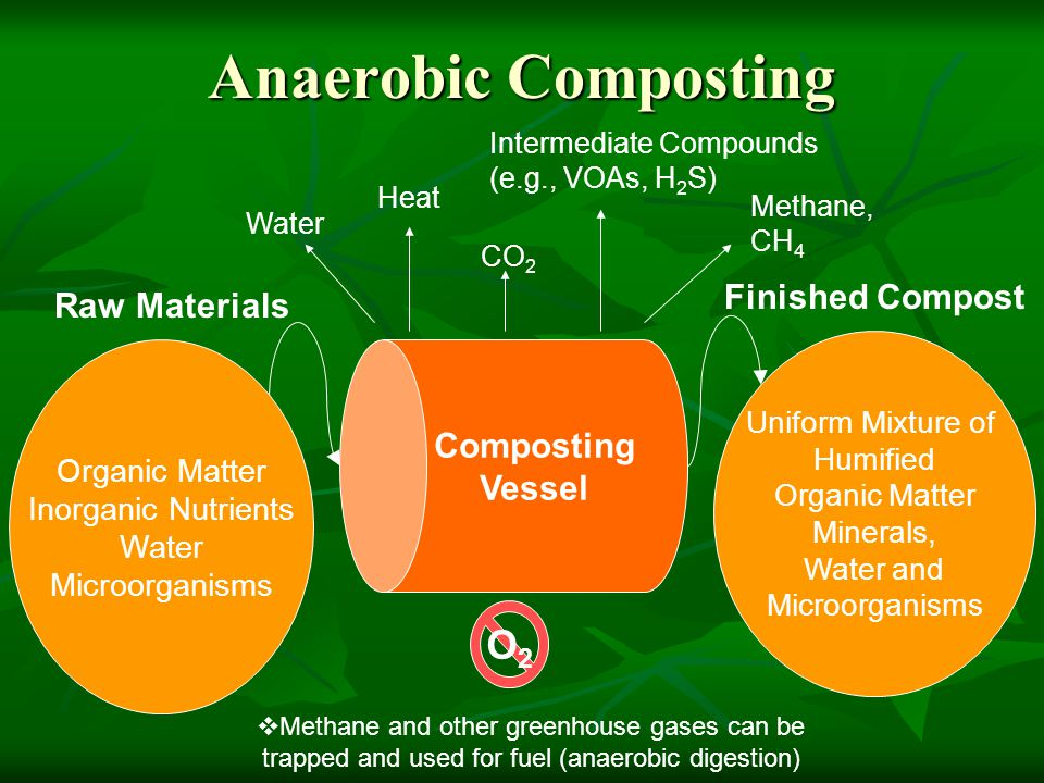 Anaerobic Composting Composting Vessel Organic Matter Inorganic Nutrients Water Microorganisms Raw Materials Uniform Mixture of Humified Organic Matte
