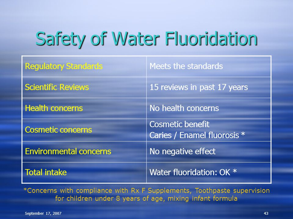 September 17, 200743 Safety of Water Fluoridation Regulatory StandardsMeets the standards Scientific Reviews15 reviews in past 17 years Health concern