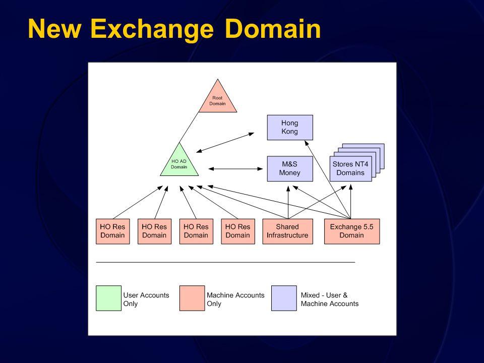 New Exchange Domain