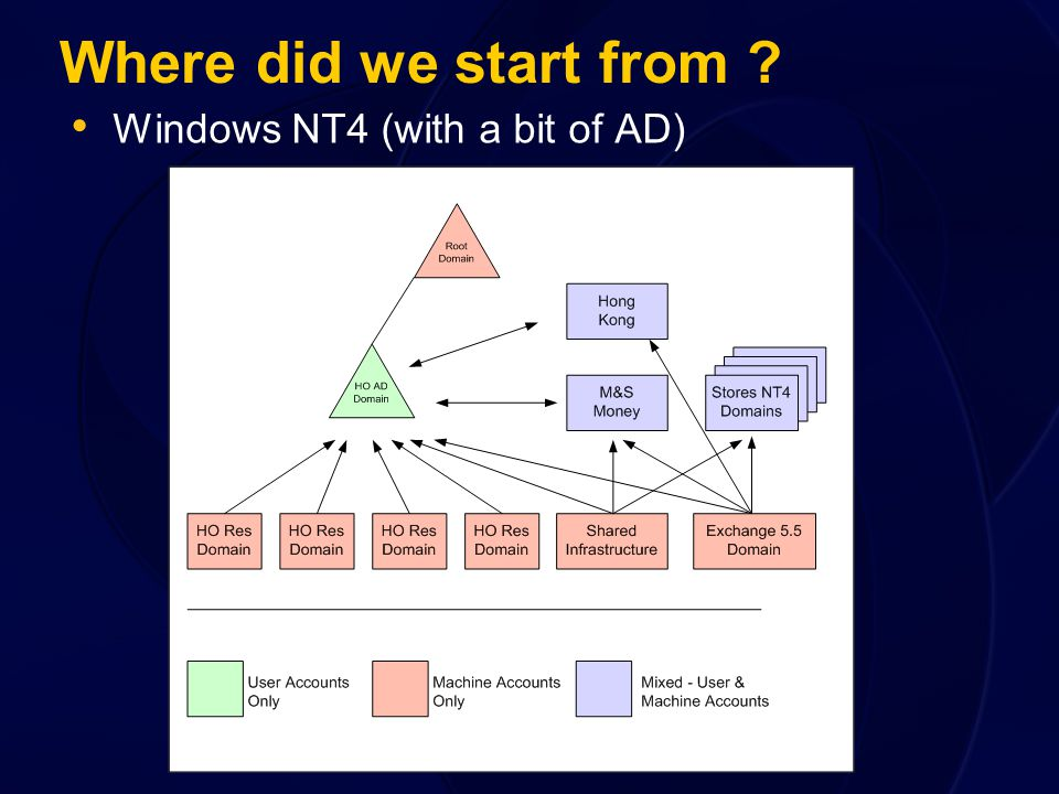 Where did we start from ? Windows NT4 (with a bit of AD)