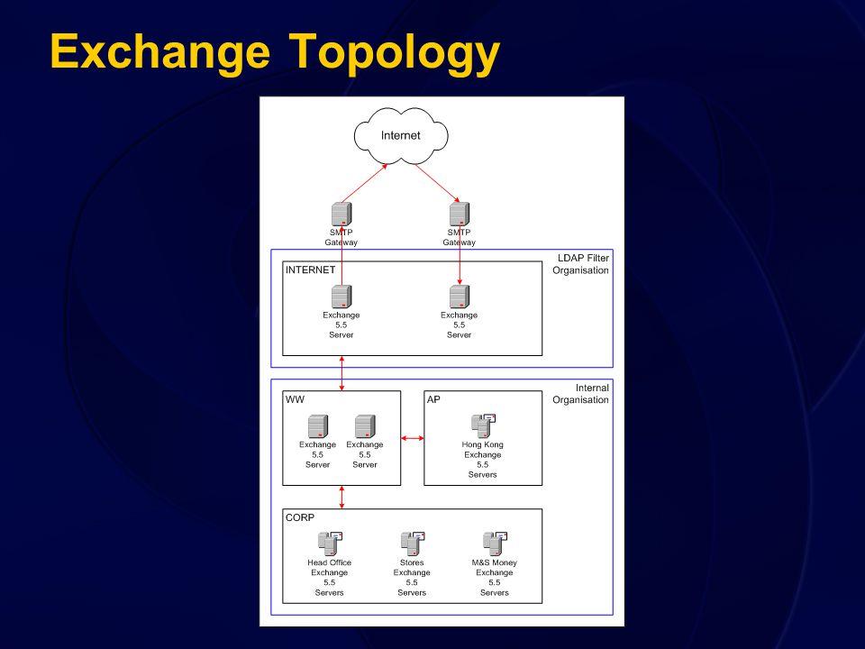 Exchange Topology