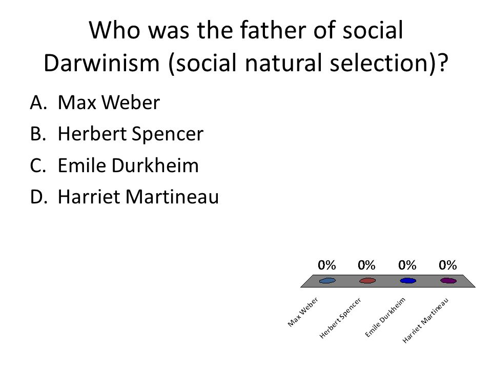 Who was the father of social Darwinism (social natural selection).