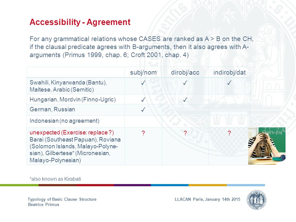 Accessibility - Agreement For any grammatical relations whose CASES are ranked as A > B on the CH, if the clausal predicate agrees with B-arguments, then it also agrees with A- arguments (Primus 1999, chap.