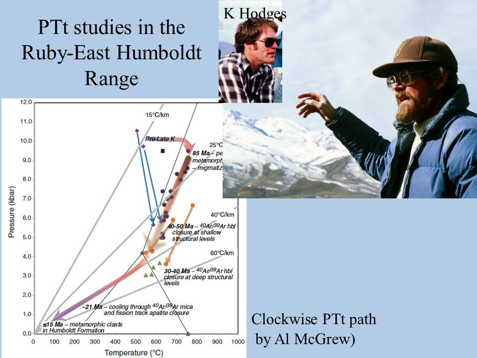 PTt studies in the Ruby-East Humboldt Range by Al McGrew) Clockwise PTt path Art Snoke K Hodges