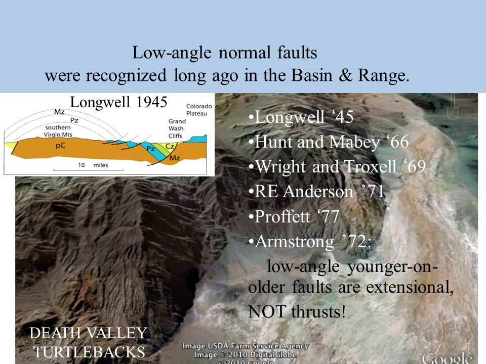 Low-angle normal faults were recognized long ago in the Basin & Range.