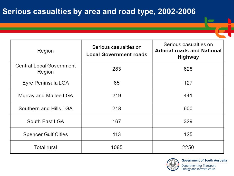 Serious casualties by area and road type, 2002-2006 Region Serious casualties on Local Government roads Serious casualties on Arterial roads and National Highway Central Local Government Region 283628 Eyre Peninsula LGA85127 Murray and Mallee LGA219441 Southern and Hills LGA218600 South East LGA167329 Spencer Gulf Cities113125 Total rural10852250
