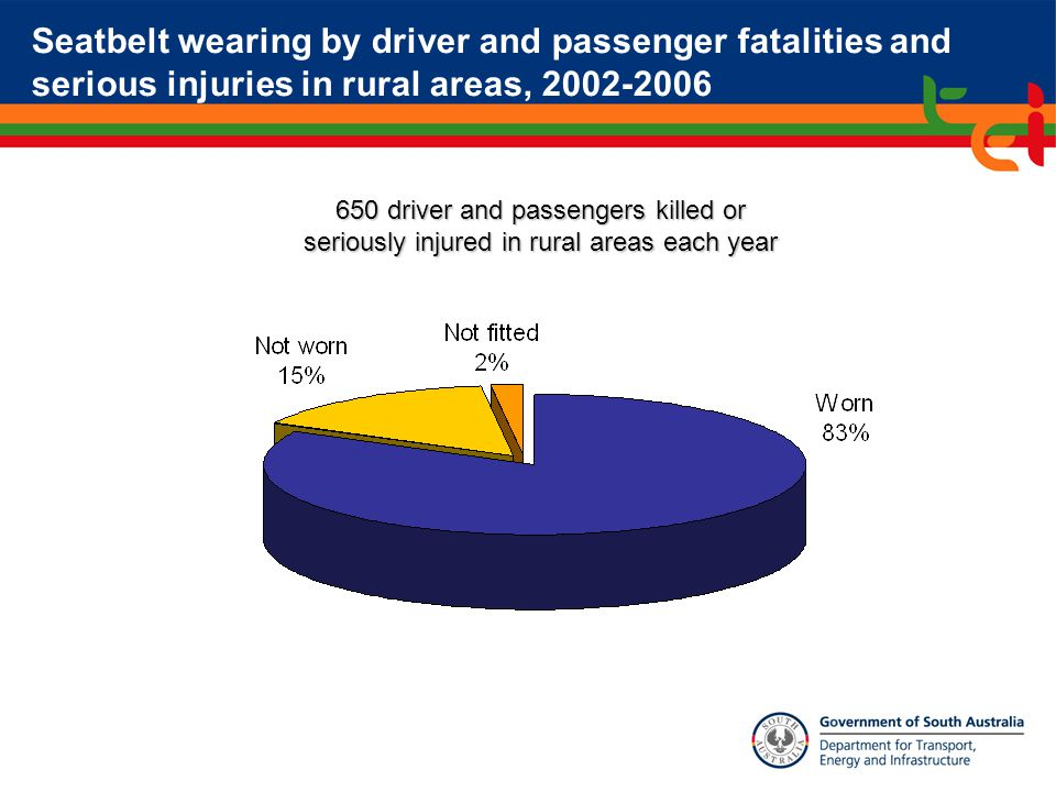 Seatbelt wearing by driver and passenger fatalities and serious injuries in rural areas, 2002-2006 650 driver and passengers killed or seriously injured in rural areas each year