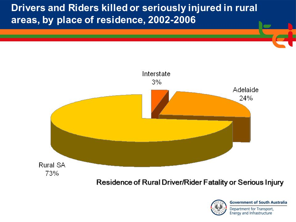 Drivers and Riders killed or seriously injured in rural areas, by place of residence, 2002-2006 Residence of Rural Driver/Rider Fatality or Serious Injury