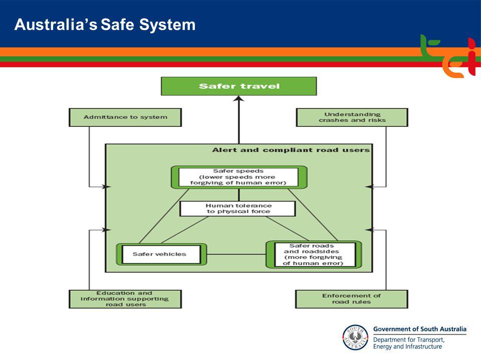 Australia's Safe System