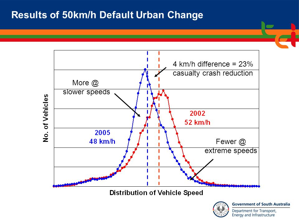 Fewer @ extreme speeds More @ slower speeds 4 km/h difference = 23% casualty crash reduction Results of 50km/h Default Urban Change