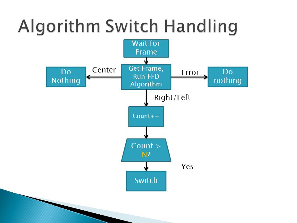 Wait for Frame Get Frame, Run FFD Algorithm Do nothing Right/Left Count++ Switch Yes Do Nothing Center Count > N.