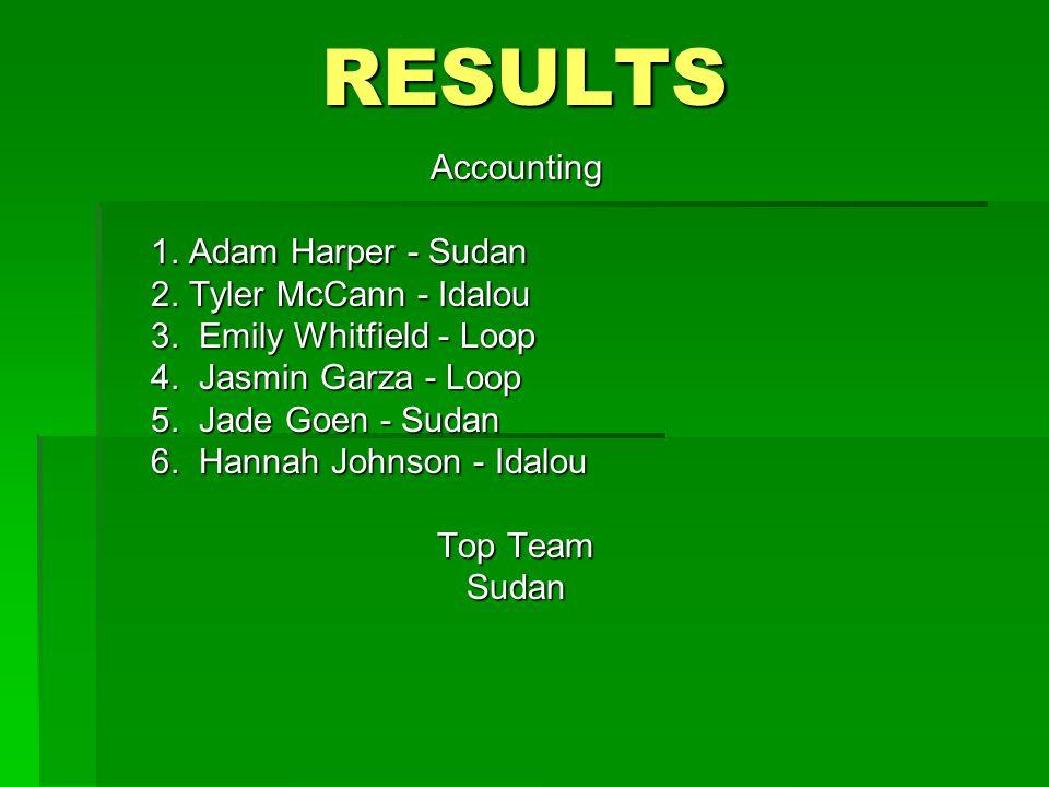 RESULTS Accounting 1. Adam Harper - Sudan 2. Tyler McCann - Idalou 3. Emily Whitfield - Loop 4. Jasmin Garza - Loop 5. Jade Goen - Sudan 5. Jade Goen