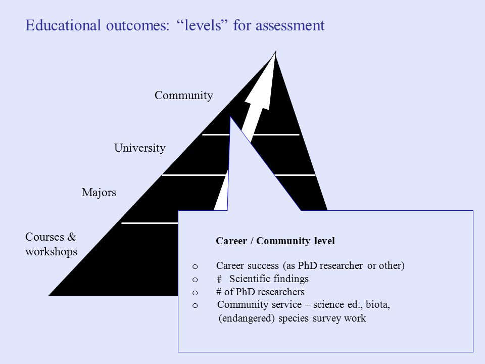 Courses & workshops Majors University Community  Career /  Community level o Career success (as PhD researcher or other) o# Scientific findings o # of PhD researchers o Community service – science ed., biota, (endangered) species survey work Educational outcomes: levels for assessment