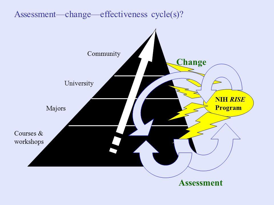 Courses & workshops Majors University Community NIH RISE Program Assessment—change—effectiveness cycle(s).
