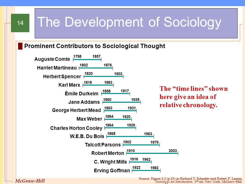McGraw-Hill © 2005 The McGraw-Hill Companies, Inc. All rights reserved. 14 The Development of Sociology Source: Figure 1-2 (p.15) in Richard T. Schaef