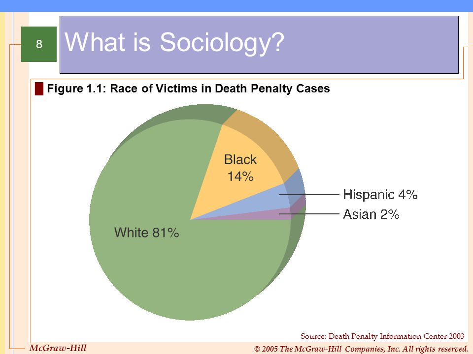 McGraw-Hill © 2005 The McGraw-Hill Companies, Inc. All rights reserved. 8 What is Sociology? █ Figure 1.1: Race of Victims in Death Penalty Cases Sour