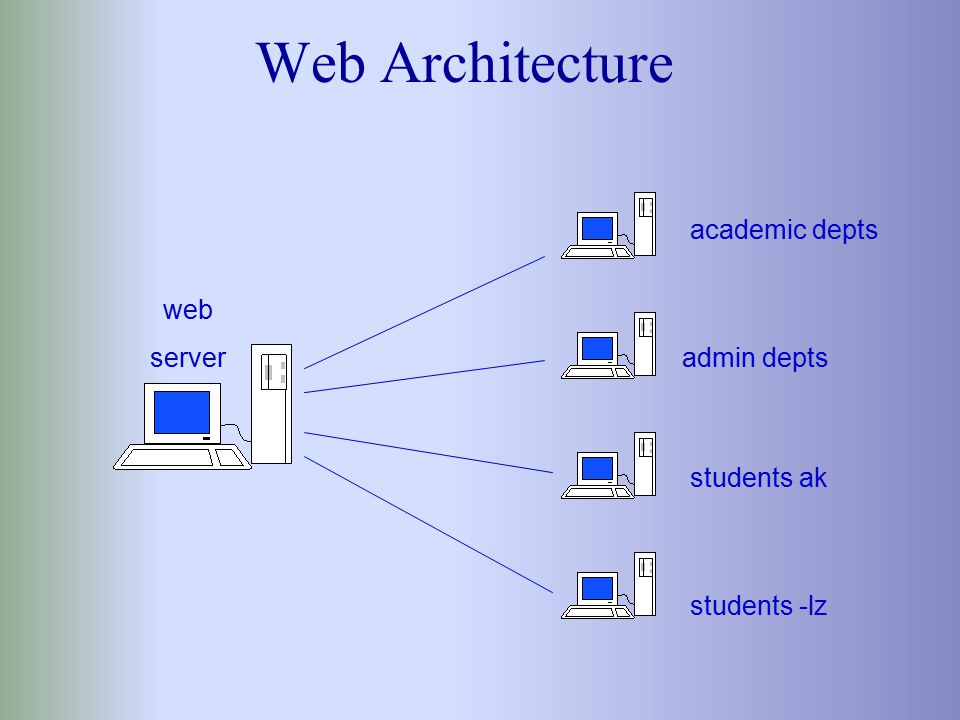 Web Server Windows NT 4.0 Microsoft Internet Information Server 4.0 Multiple IP Addresses and Host Names www.facstaff, www.students, www.departments, www.orgs Allows for scalability - we can easily add one or more additional servers Will become www.bucknell.edu Only contains Bucknell's top level pages