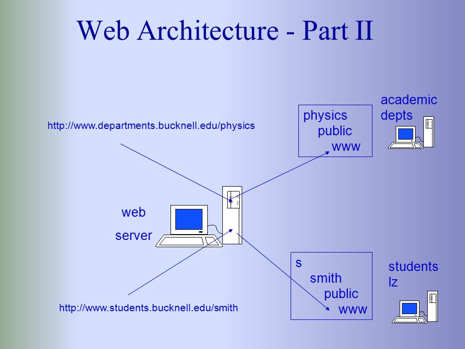 Web Architecture academic depts admin depts students ak students -lz web server