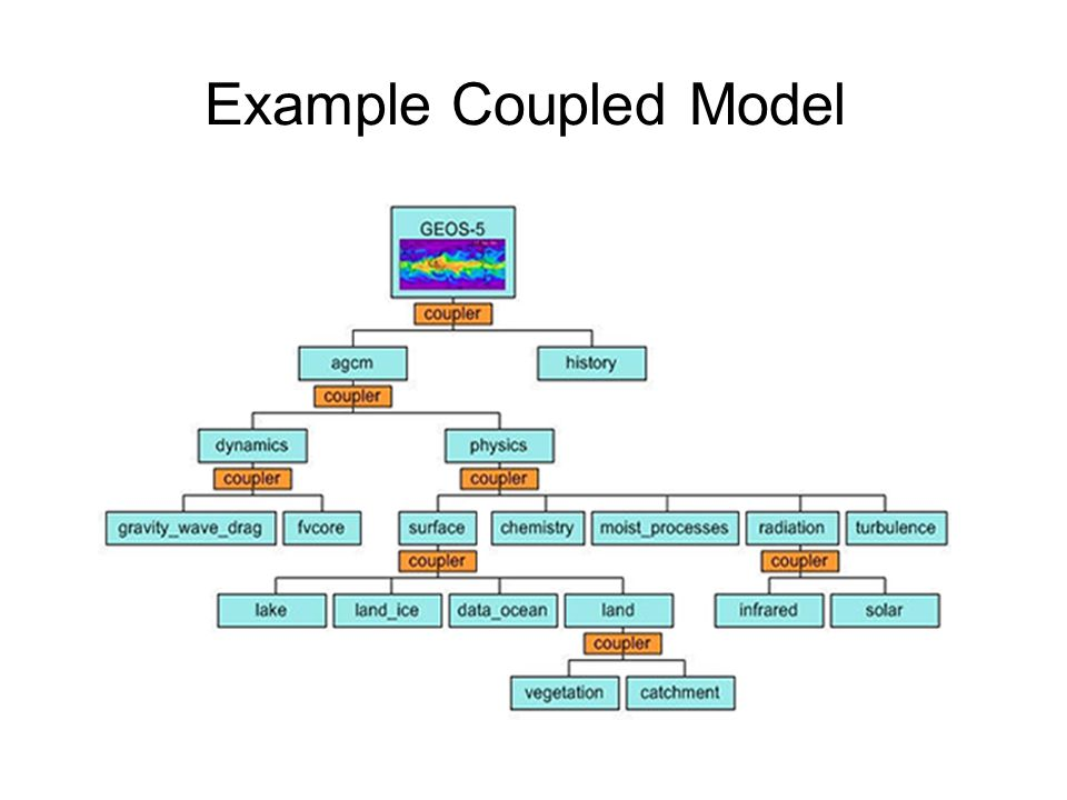Example Coupled Model